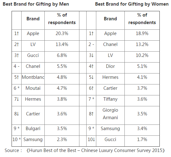 luxury-china-apple-gifting