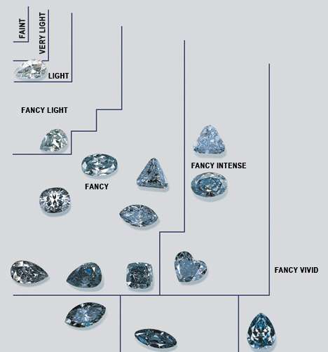 Blue tone and saturation chart from G&G